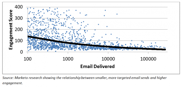 email list engagement