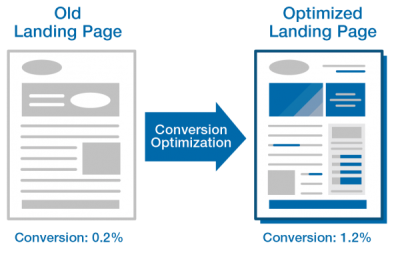 landing page testing optimization