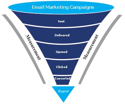 email list funnel process