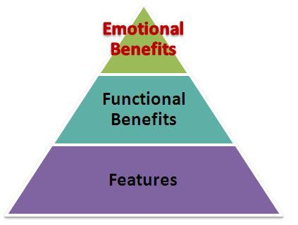 Emotional-Benefits-Hierarchy-resized-600